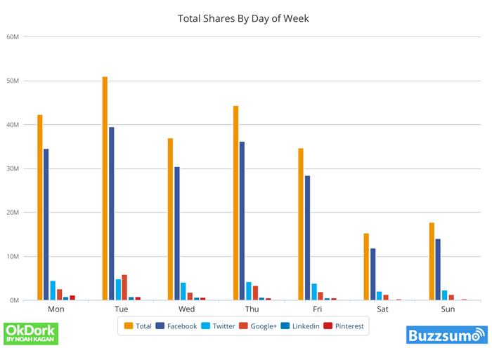 количество перепубликаций в соответствии с днями недели