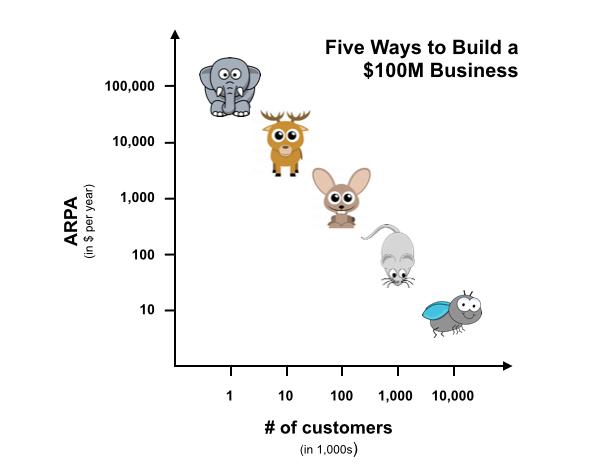 график - как построить прибыльное дело на сто миллионов долларов:
